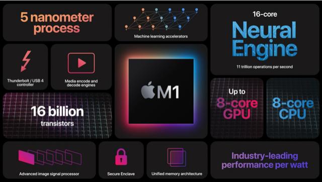 Apple höjdpunkter från One more thing event